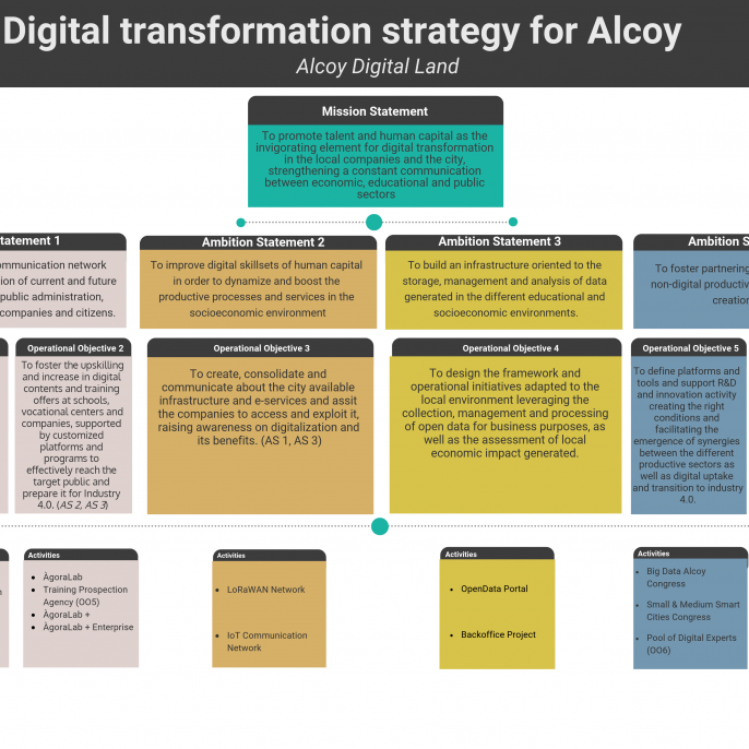 Alcoy strategy log frame